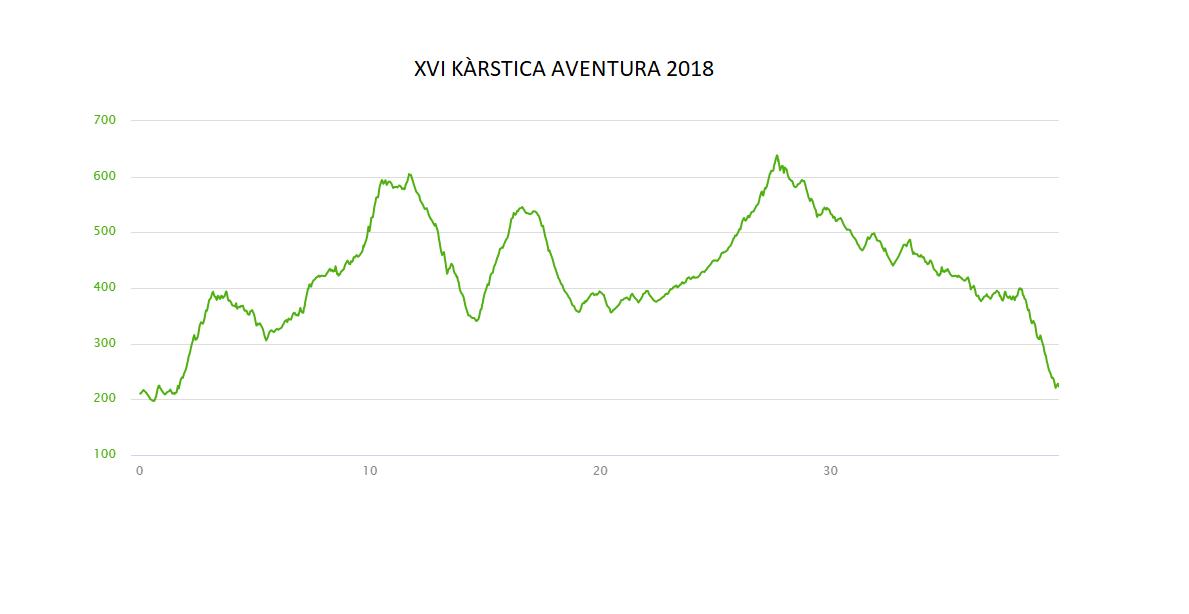 Perfil elevació kàrstica Aventura 2018