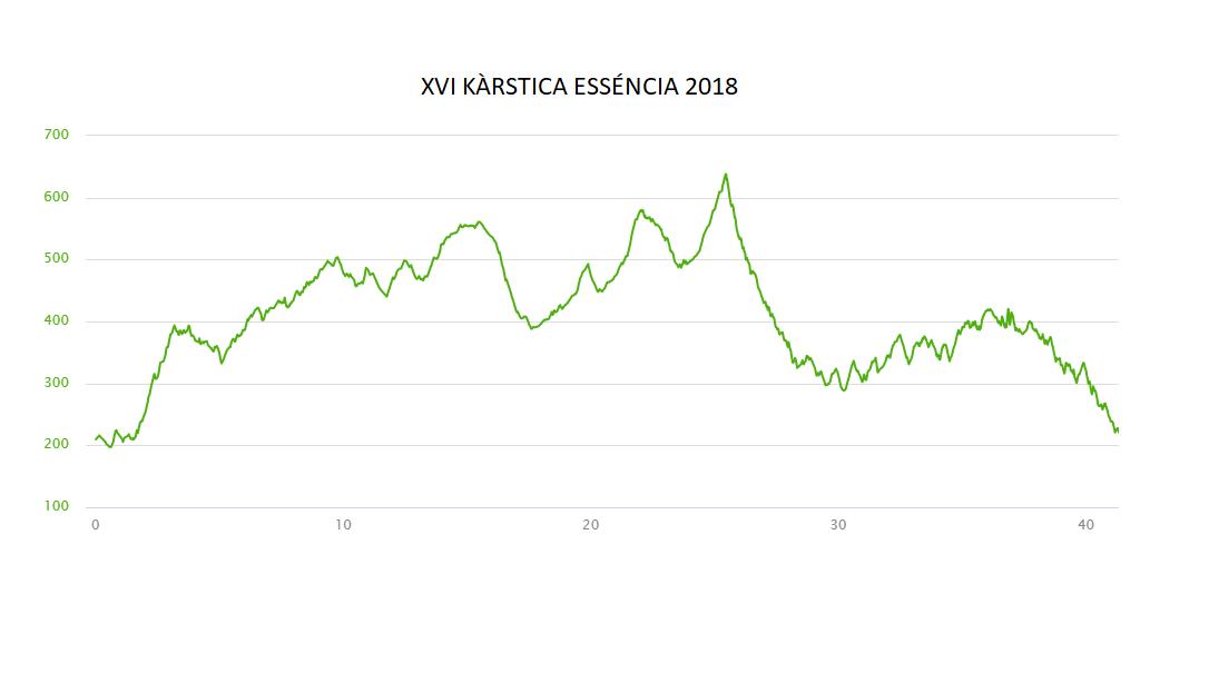 Perfil elevació Essència 2018